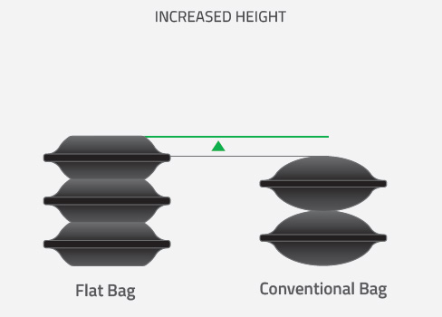Flat vs Conventional Bags - Height