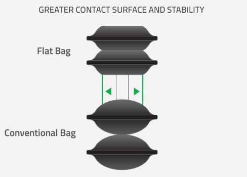 Conventional vs Flat Bags - Surface